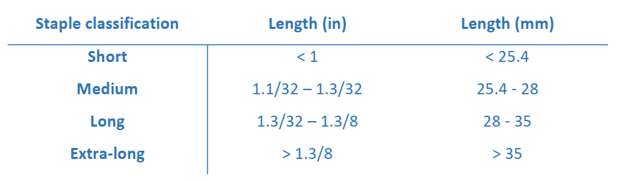 Table of Staple Length Classification - What Is Supima Cotton