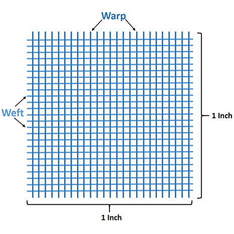 Image of warps and wefts over 1 square inch - Best 600 Thread Count Sheets